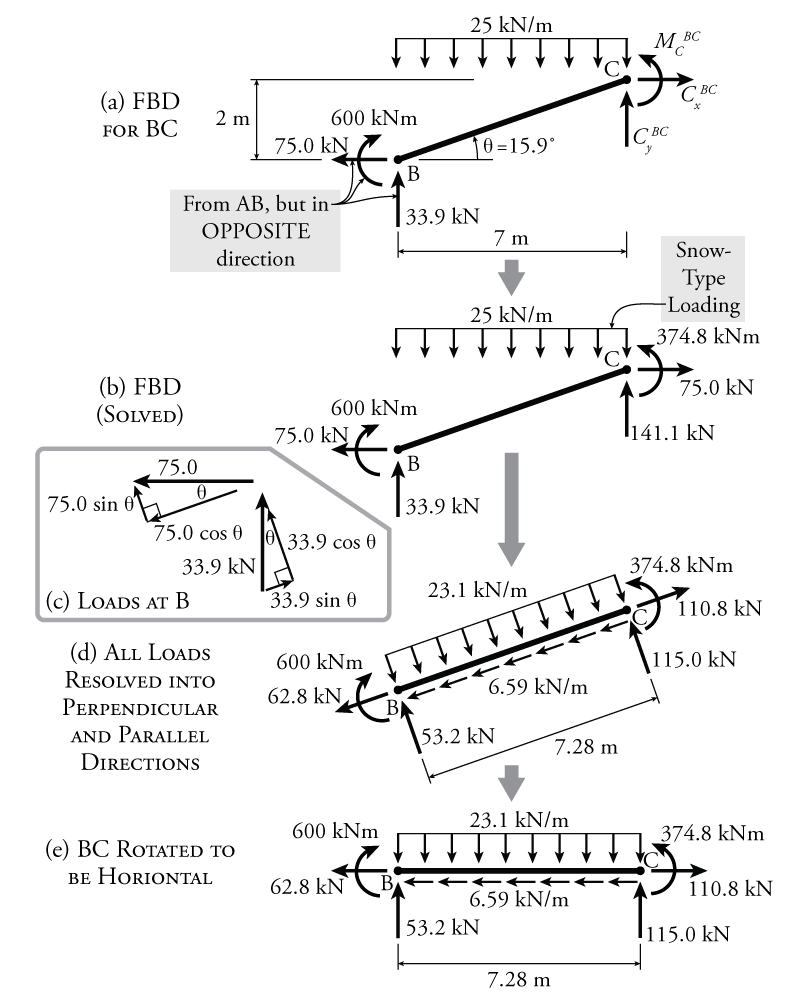 hight resolution of figure 4 11 example frame member bc equilibrium and resolution of forces into the local axis direction