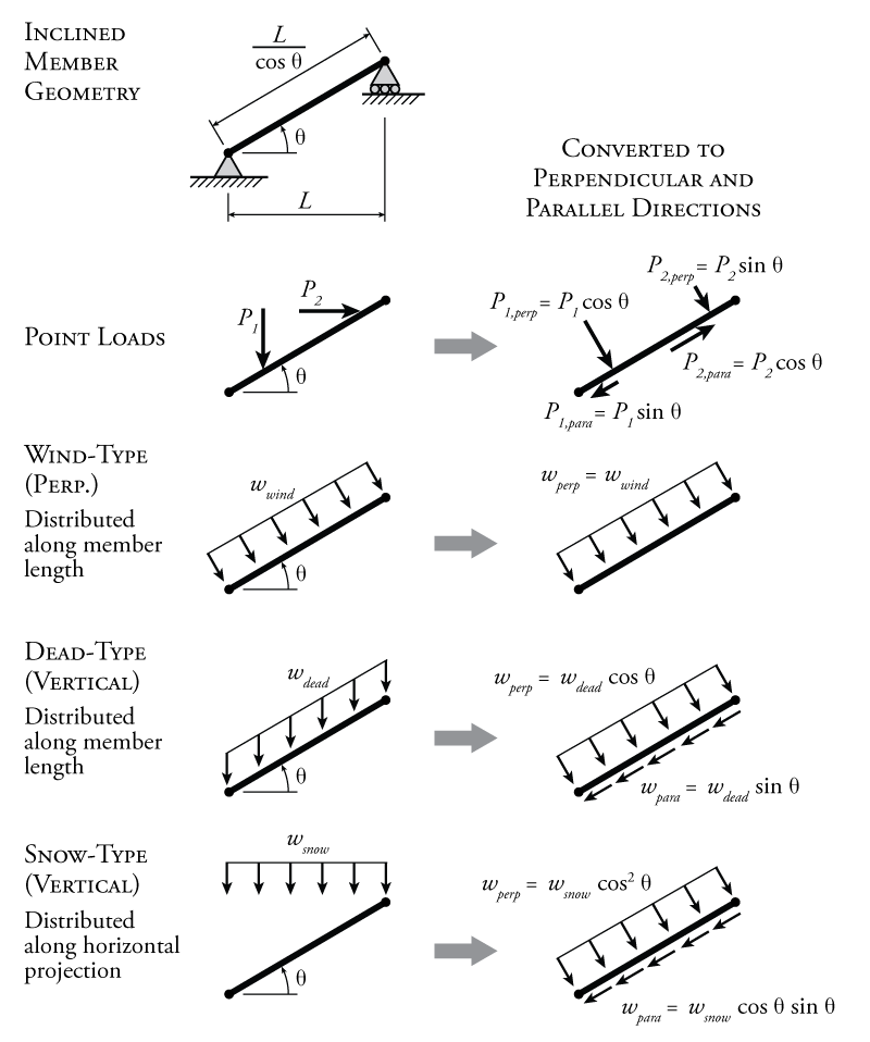 axial force shear and bending moment diagrams of frames