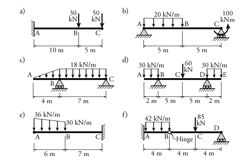 bending moment diagram of cantilever beam