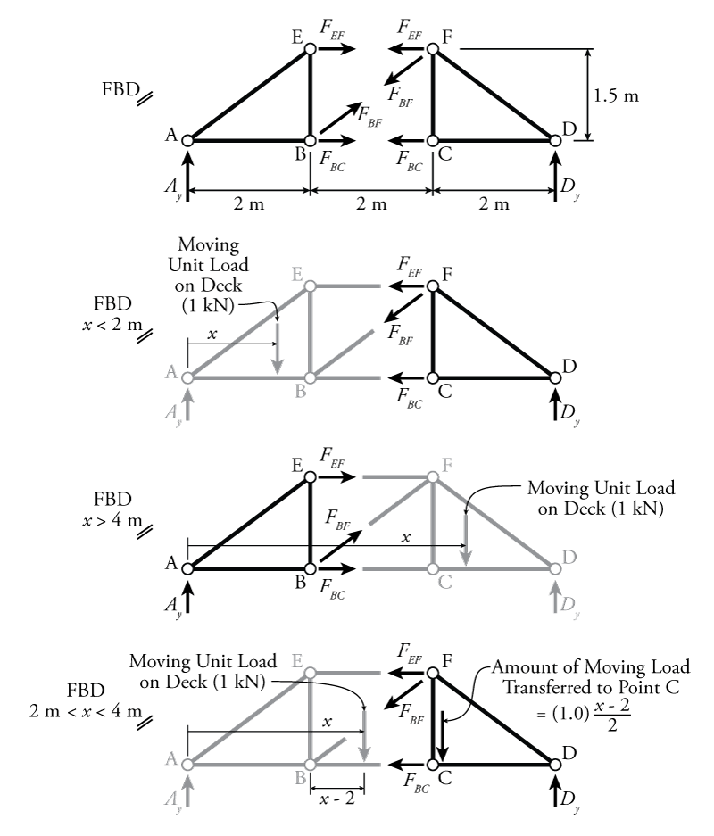 global body diagram of the twomember truss system