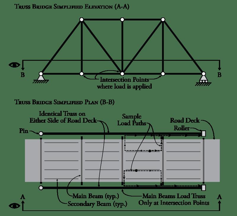 Trusses And Frames Nptel Pdf Framejdi Org