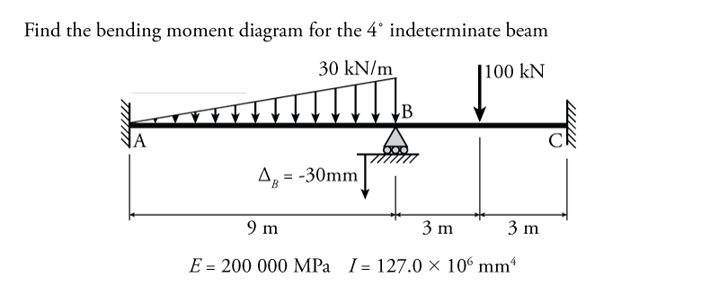 9.4 The Slope-Deflection Method for Beams