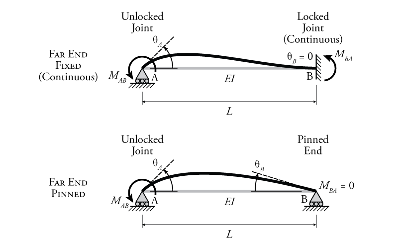 10.2 Moment Distribution Method Concepts