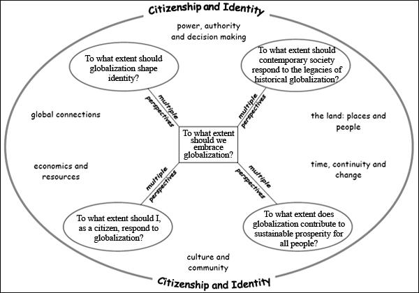 needs and wants venn diagram motorcycle stator coil wiring gallery canadian social studies worksheets