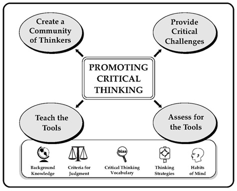Critical thinking lesson activities