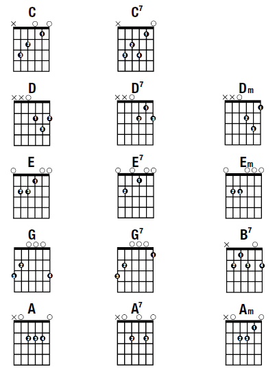 I am new to guitar. What songs should I learn to start