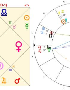 Click here to see figure the chart of marilyn monroe also vedic signs rh soulhealing