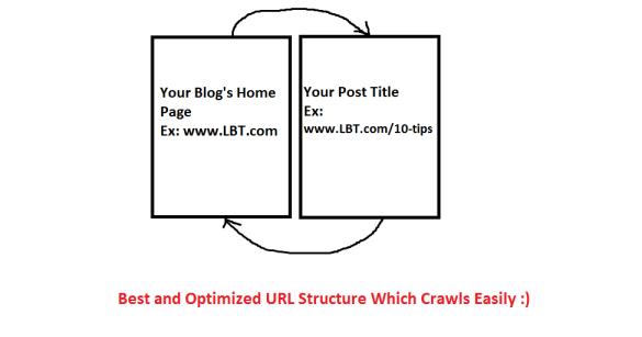 Best URL structure