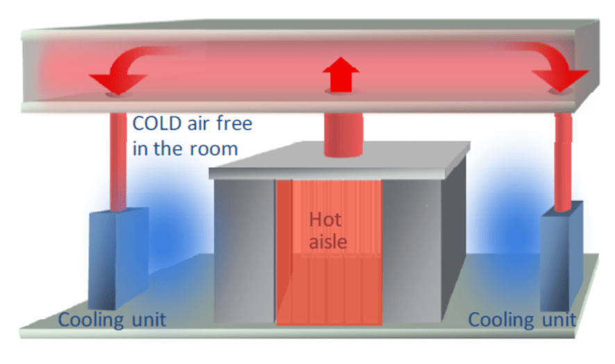 Data Center Cooling Infrastructure | LearnCAx