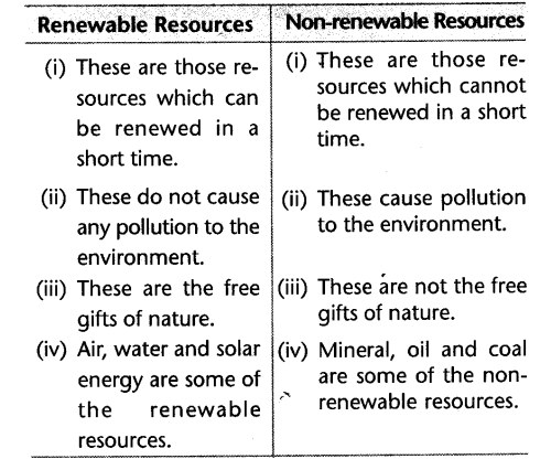 cbse-class-10-geography-resource-and-development-laq-6