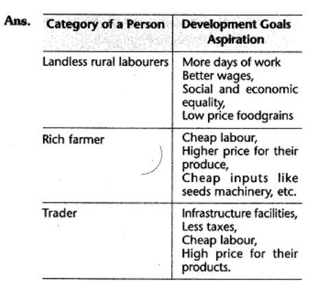 cbse-class-10-social-economics-understanding-economic-development-saq.7