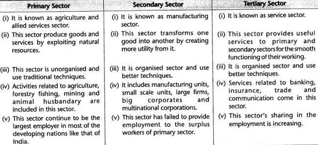 cbse-class-10-sst-economics-sectors-of-indian-economy-laq.11