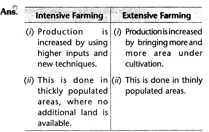social-sciences-cbse-class-10-geography-agriculture-saq.26