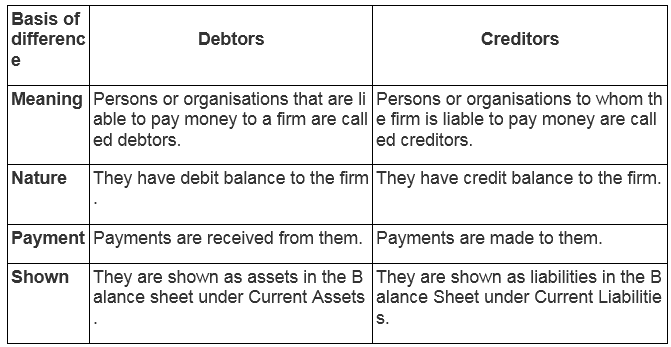 Image result for accountancy- Creditors means
