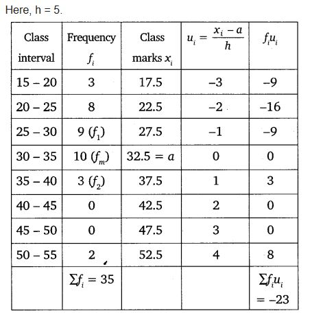 Chapter 14 Maths Class 10 NCERT Solutions Ex 14.2 PDF Download Q4