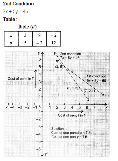 NCERT Solutions for Class 10 Maths Chapter 3 Pdf Pair Of Linear Equations In Two Variables Ex 3.2 Q1.2