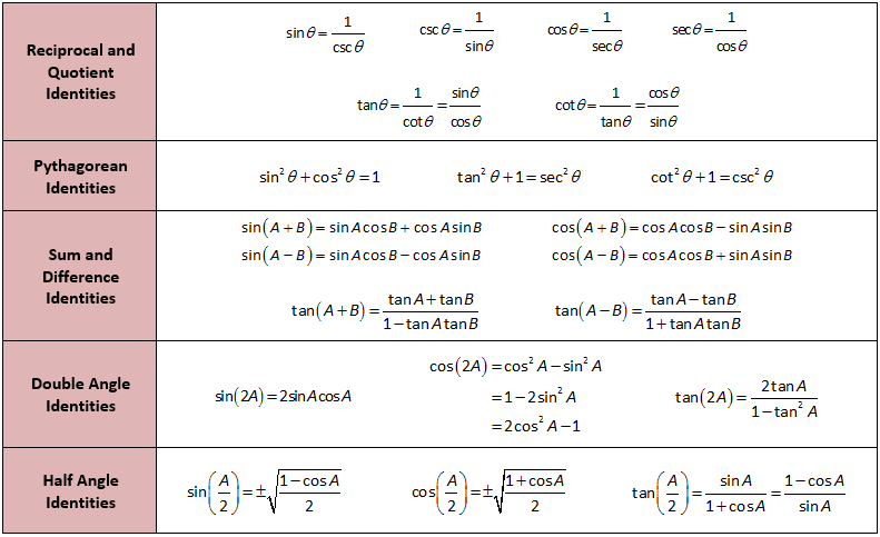 Image result for trigonometric formulas