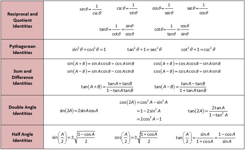 Basic mathematics trigonometry formulas pdf printer