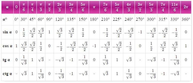 Trigonometric Formulas for Class 9