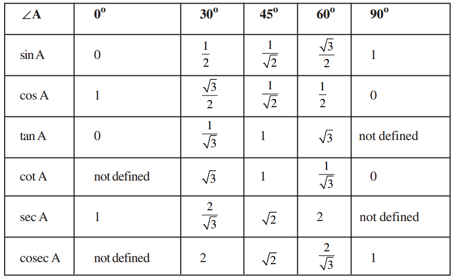 Trigonometric Ratios Table, Formulas, Definitions, Mnemonics