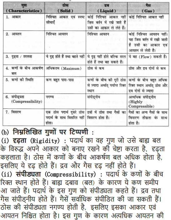 NCERT Solutions for Class 9 Science Chapter 1 Matter in Our Surroundings Hindi Medium 3