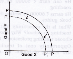 NCERT Solutions for Class 12 Micro Economics Introduction