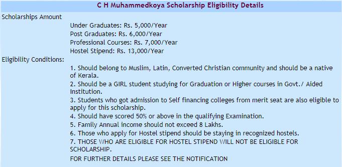 CH Muhammed Koya Scholarship Eligibility