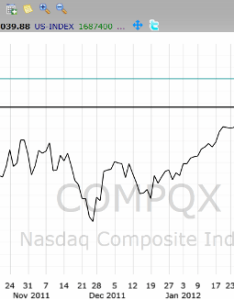 Any time frame from minute to year can be used create  line chart below the nasdaq composite index is also chats rh learncharts
