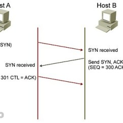 Tcp Three Way Handshake Diagram Class For Voting System Vs Udp 3 Icnd1 100 105