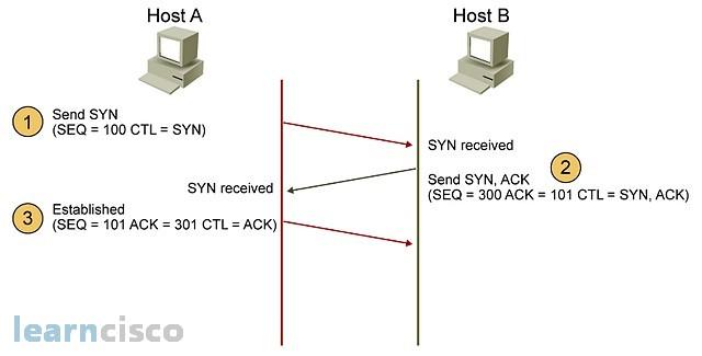 tcp three way handshake diagram housing wiring vs udp 3 icnd1 100 105