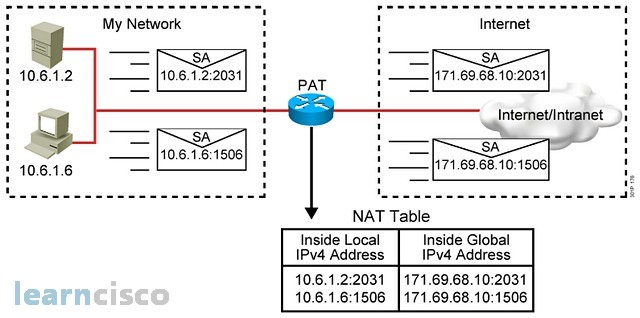 Address Port Translation