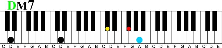 In D Major Piano Chords Key Of G And Primary