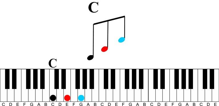 Arpeggios: A Fun Way to Learn Any Chord