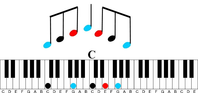 Arpeggios: A Fun Way to Learn Any Chord