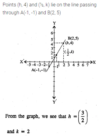 ML Aggarwal Class 10 Solutions for ICSE Maths Chapter 12 Equation of a Straight Line Ex 12.1