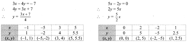 Maharashtra Board Class 10 Maths Solutions Chapter 1 Linear Equations in Two Variables Ex 1.2 10