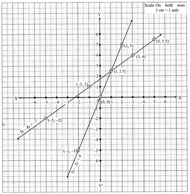 Maharashtra Board Class 10 Maths Solutions Chapter 1 Linear Equations in Two Variables Ex 1.2 11