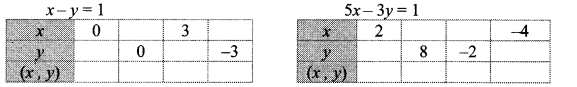 Maharashtra Board Class 10 Maths Solutions Chapter 1 Linear Equations in Two Variables Ex 1.2 14