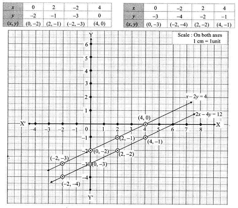 Maharashtra Board Class 10 Maths Solutions Chapter 1 Linear Equations in Two Variables Ex 1.2 23