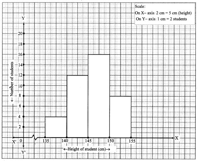 Maharashtra Board Class 10 Maths Solutions Chapter 6 Statistics Practice Set 6.4 2