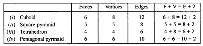 ML Aggarwal Class 8 Solutions for ICSE Maths Chapter 17 Visualising Solid Shapes Check Your Progress 7