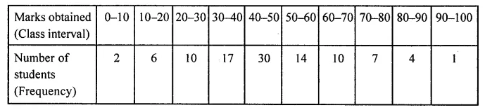 ML Aggarwal Class 8 Solutions for ICSE Maths Chapter 19 Data Handling Check Your Progress 5