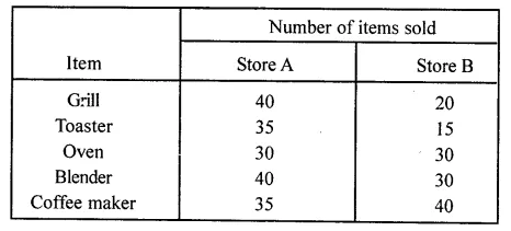 ML Aggarwal Class 8 Solutions for ICSE Maths Chapter 19 Data Handling Ex 19.1 5