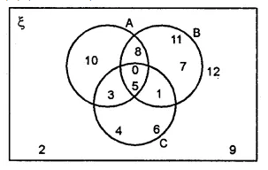 ML Aggarwal Class 8 Solutions for ICSE Maths Chapter 6 Operation on Sets Venn Diagrams Ex 6.2 4