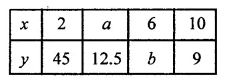 ML Aggarwal Class 8 Solutions for ICSE Maths Chapter 9 Direct and Inverse Variation Check Your Progress 4