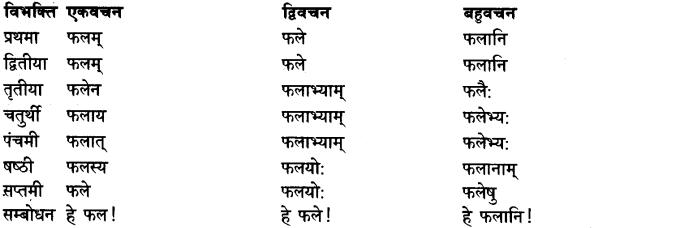 Shabd Roop - शब्द रूप, Sanskrit Shabd Roop 1
