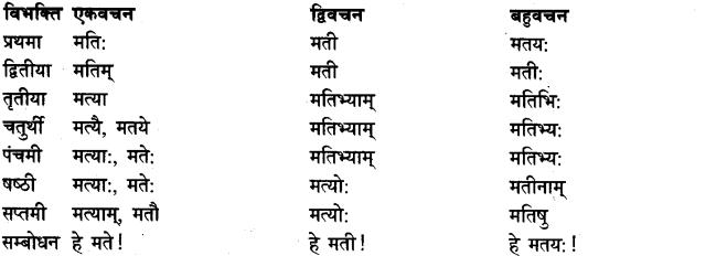 Shabd Roop - शब्द रूप, Sanskrit Shabd Roop 2