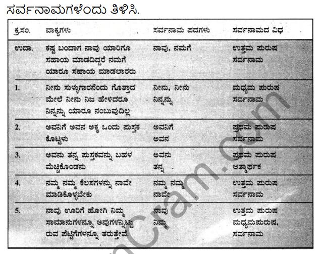 Siri Kannada Text Book Class 7 Solutions Gadya Chapter 2 Sina Settaru Namma Teecharu 8