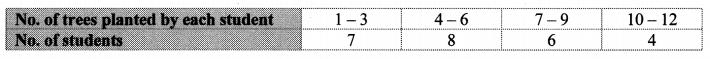 Maharashtra Board Class 10 Maths Solutions Chapter 6 Statistics Problem Set 6 5