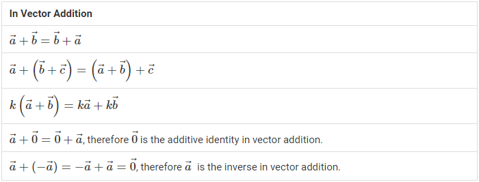 In Vector Addition
